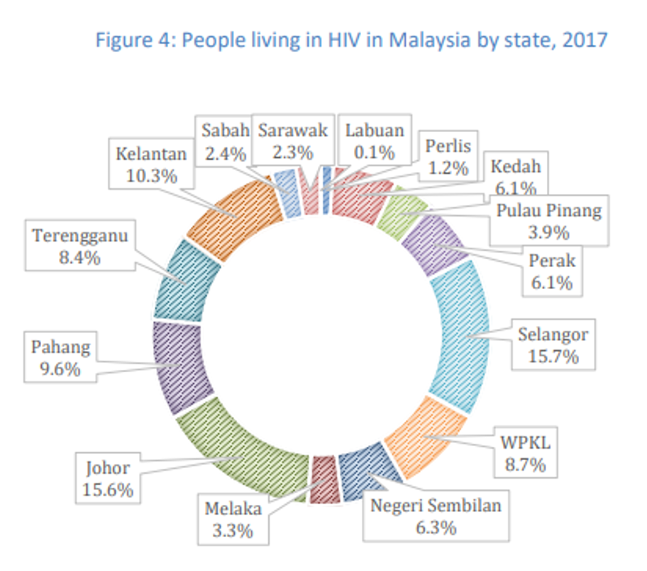 Malaysia, Malaysia Indicator, social issues, HIV, drug, underage marriage, rape