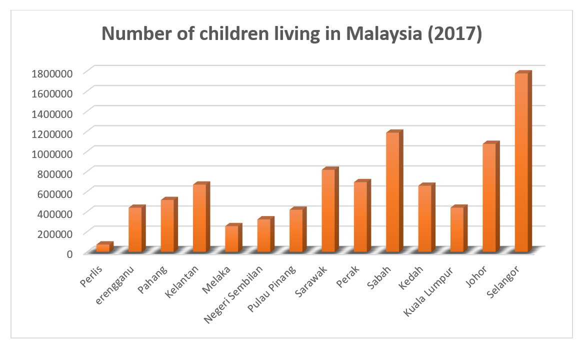 Malaysia, Malaysia Indicator, missing children, runaway, kidnapping