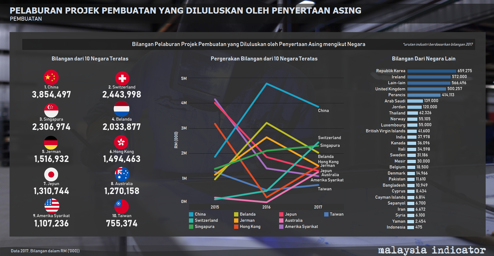 Malaysia, Malaysia Indicator, manufacturing sector, foreign investment, economy